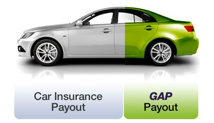 Car Insurance Payout Gap Payout
